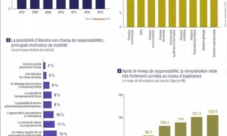 Mobilité : les décideurs prennent le large