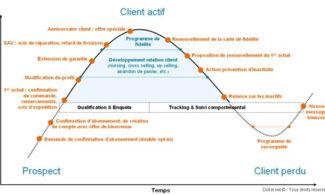 Suivre et fidéliser ses clients efficacement