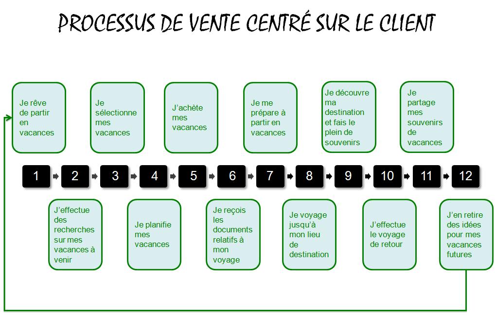 Processus de vente client