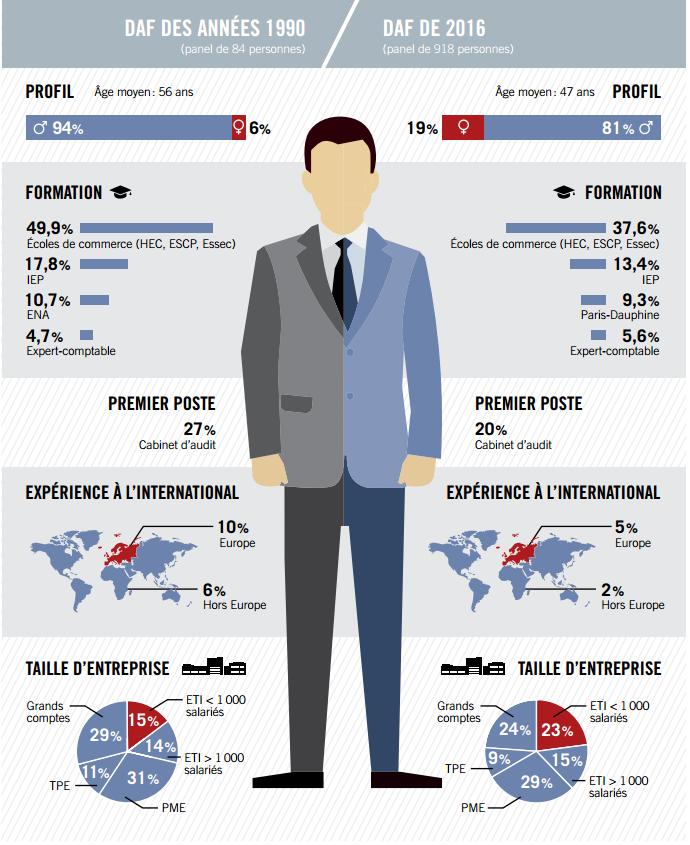 Infographie daf