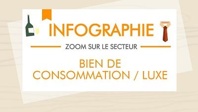 Zoom sur le secteur : Bien de consommation/Luxe