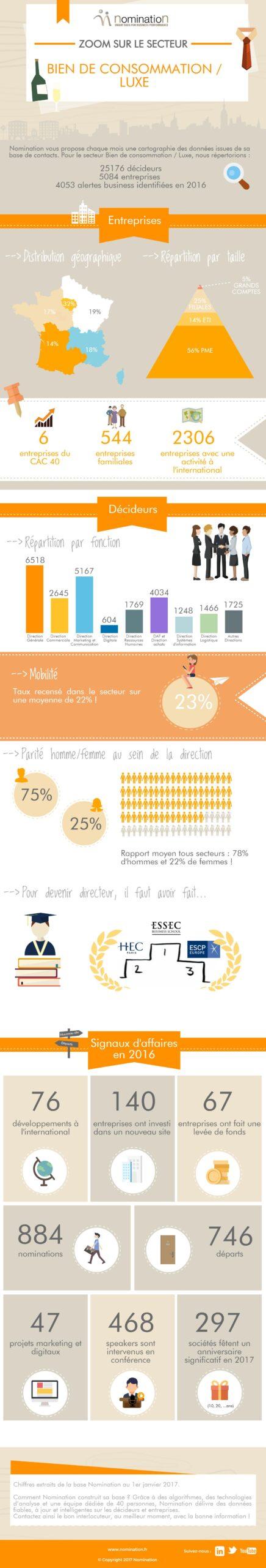 Infographie Bien de consommation/Luxe