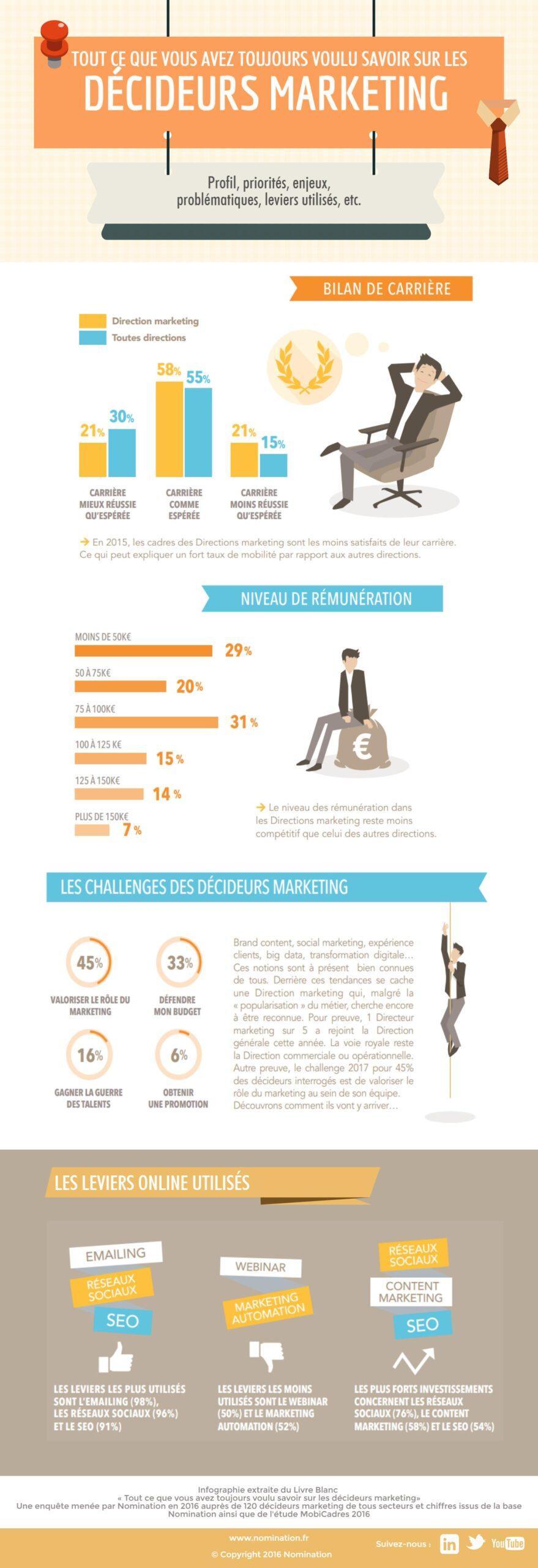 infographie décideurs marketing