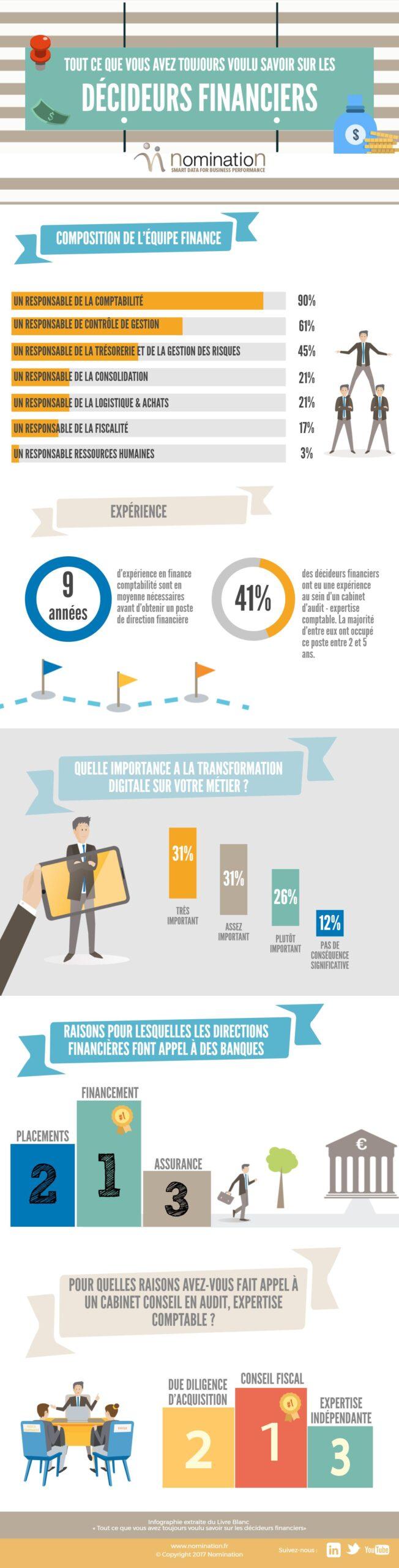 infographie décideurs financiers