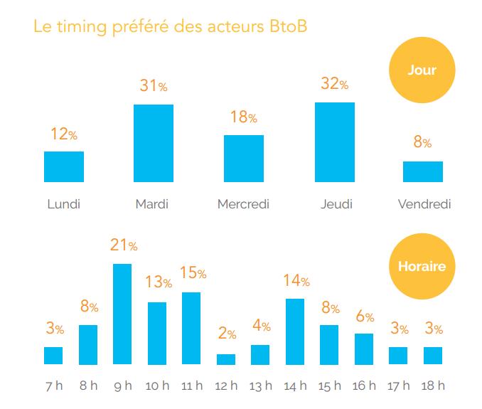 timing des acteurs BtoB