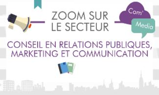 Zoom sur le secteur : conseil en relations publiques, marketing et communication